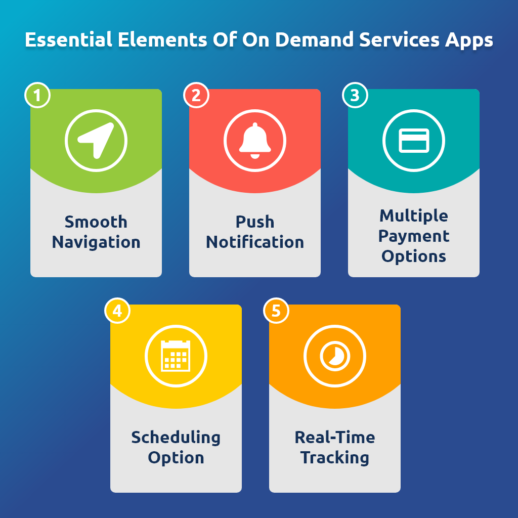 Essential elements of On- Demand Delivery app Development