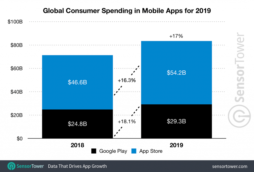 Why mobile app are in on demand